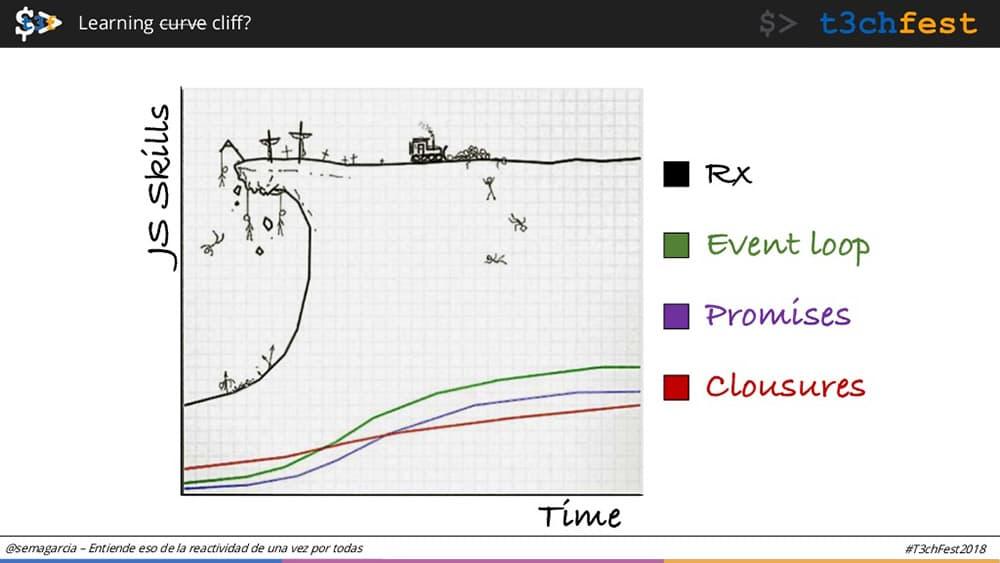 Curva de aprendizaje de ReactiveX