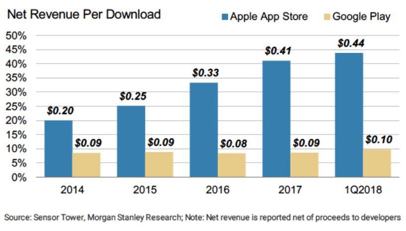 ingresos de apps móviles iOS y android