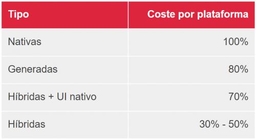 Coste desarrollo apps móviles