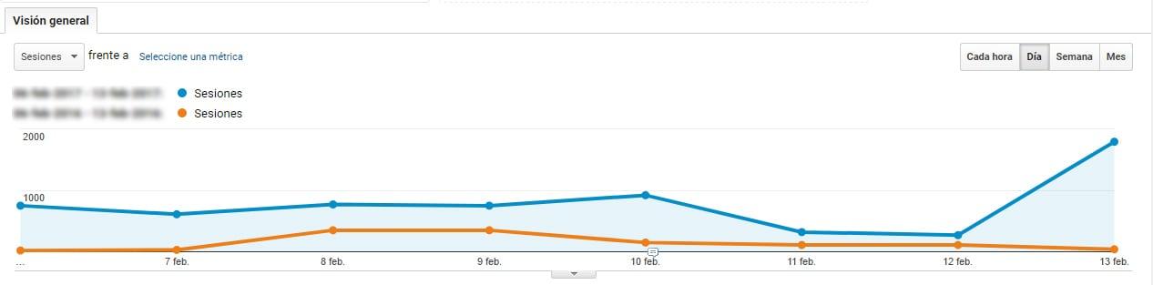 Comparación de periodos de tiempo en Google Analytics