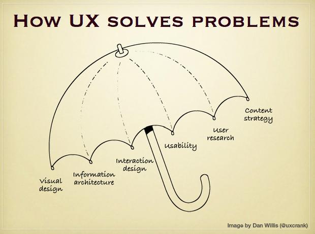Cómo UX resuelve problemas: paraguas UX